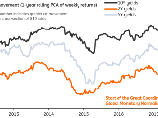 G10 FX Week Ahead: The Great Monetary Convergence