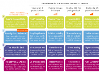 EUR/USD report: What's next for euro-dollar